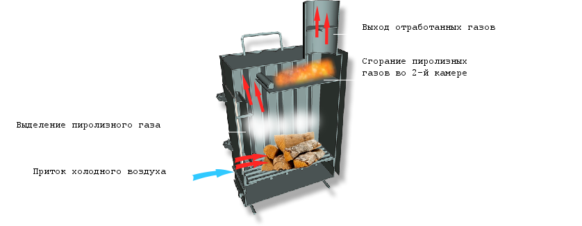 Печка длительного горения с водяным контуром своими руками