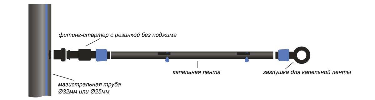 Подключение капельной ленты с помощью фитинг-стартера