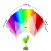 Led grow light fito chip 100 W (фитоматрицa)