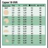 Показатели для форсунки серии 18-VAN - Rain Bird
