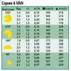 Показатели для форсунки серии 4-VAN - Rain Bird