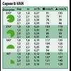 Показатели для форсунки серии 8-VAN - Rain Bird